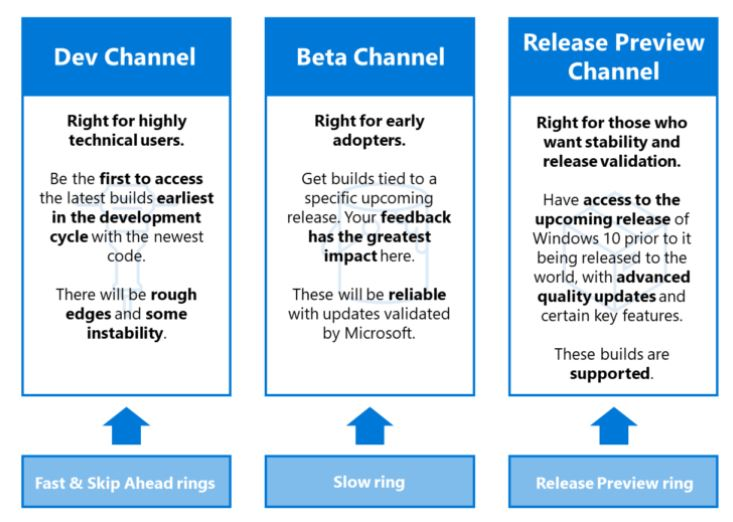 Dev, Beta and Release Preview channels replace the old ring model for Windows Insiders